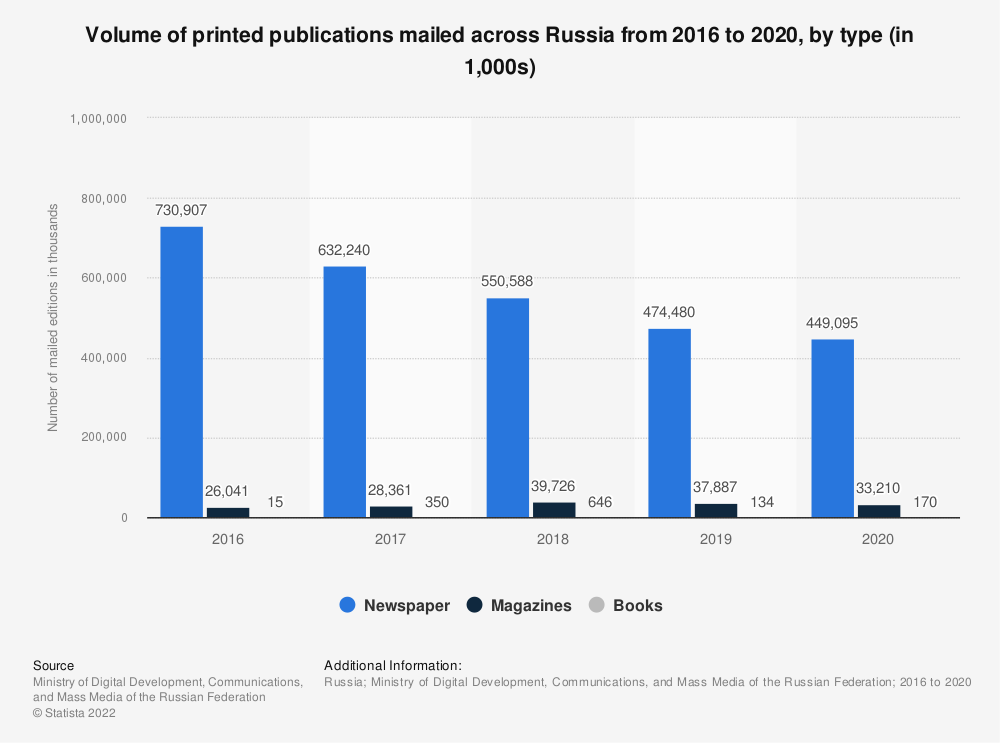 Statistic: Volume of publications printed across Russia from 2016 to 2019, by type (in 1,000s) | Statista