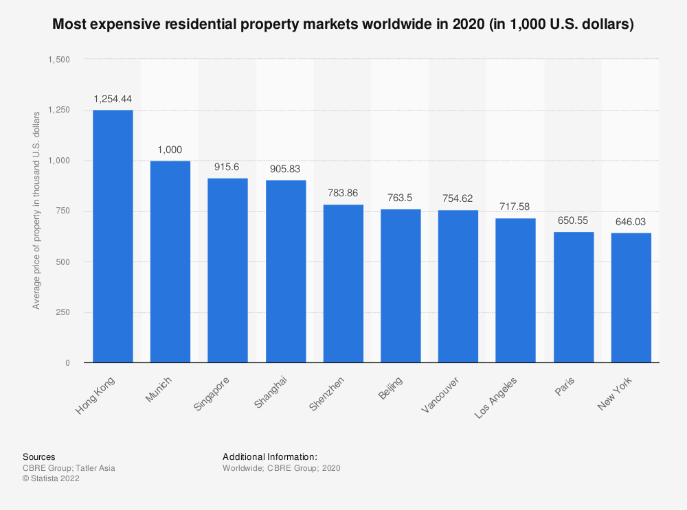 Statistic: Most expensive residential property markets worldwide in 2020 (in 1,000 U.S. dollars) | Statista