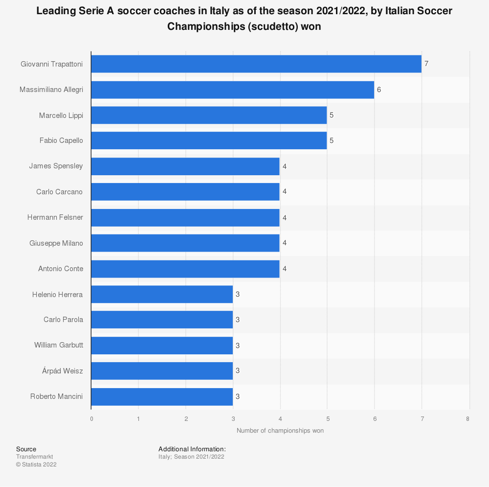 Statistic: Leading Serie A soccer coaches in Italy as of the season 2019/2020, by Italian Soccer Championships (scudetto) won   Statista