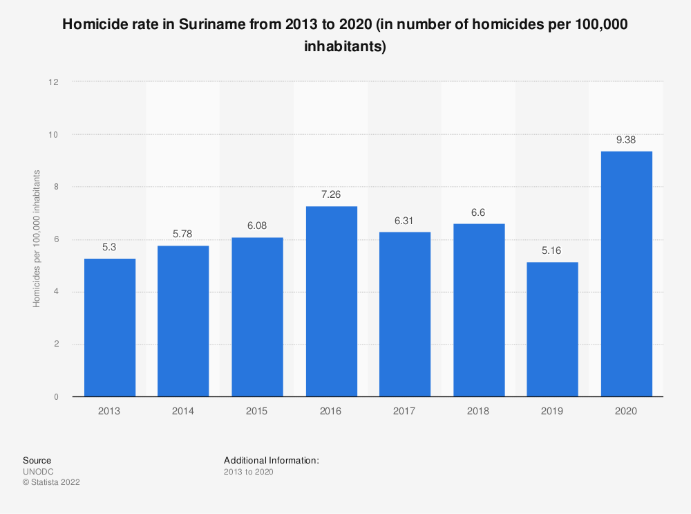Statistic: Homicide rate in Suriname from 2013 to 2017 (in number of homicides per 100,000 inhabitants) | Statista