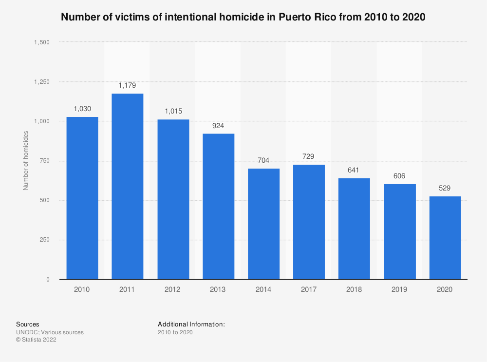 Statistic: Number of victims of intentional homicide in Puerto Rico from 2000 to 2017 | Statista