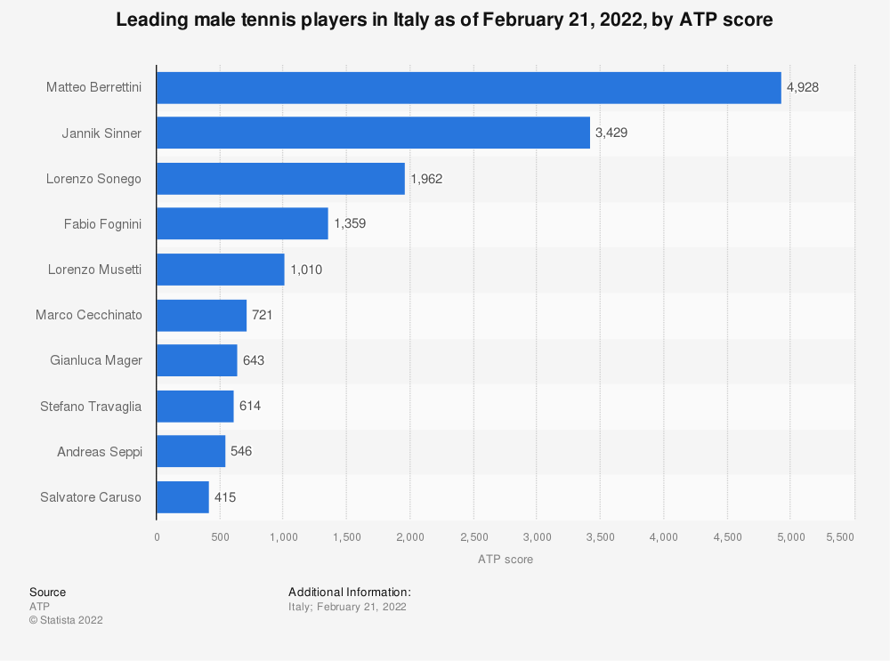 Statistic: Leading male tennis players in Italy as of January 2020, by ATP score | Statista