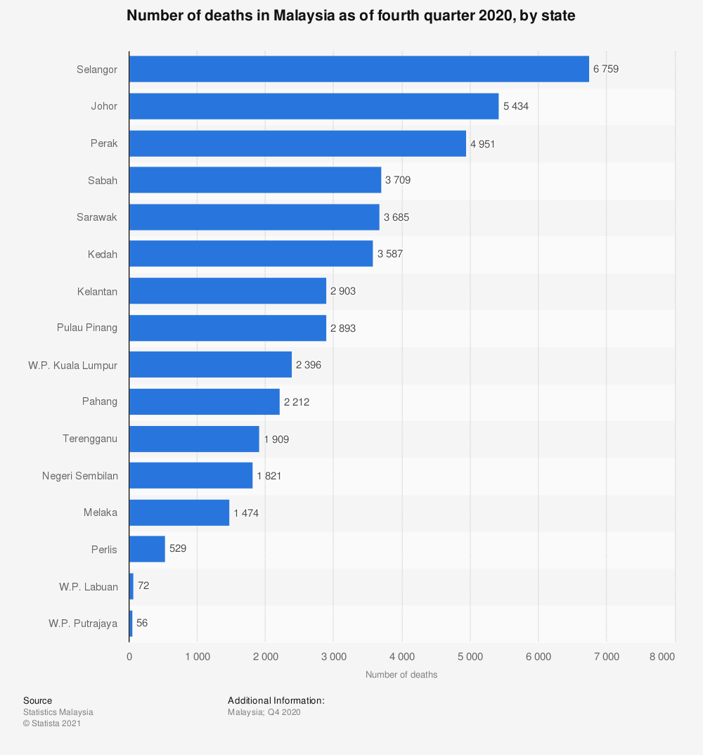 Statistic: Number of deaths in Malaysia as of fourth quarter 2020, by state | Statista