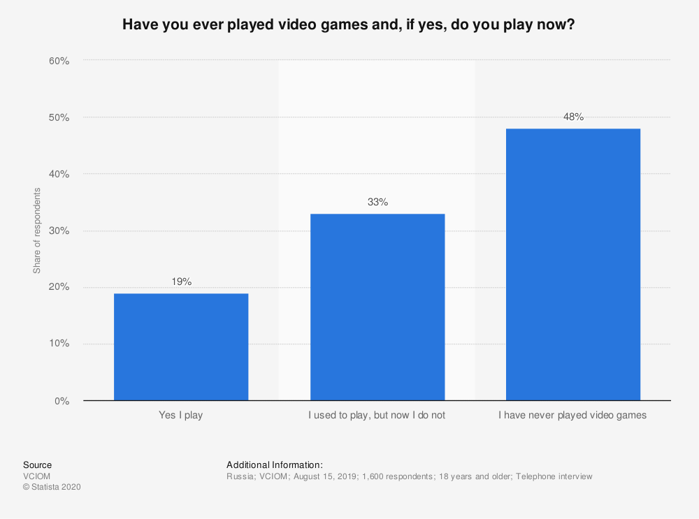 Statistic: Have you ever played video games and, if yes, do you play now? | Statista