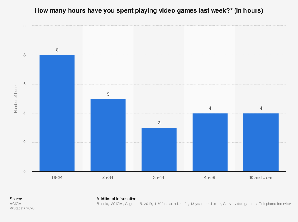 Statistic: How many hours have you spent playing video games last week?* (in hours) | Statista