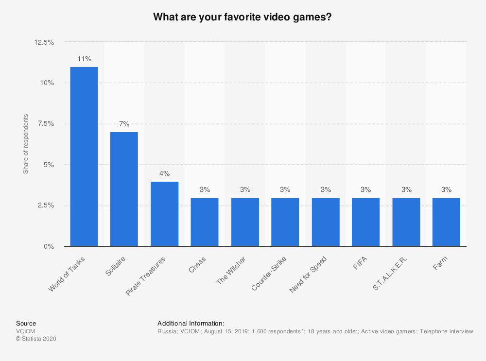 Statistic: What are your favorite video games?   Statista