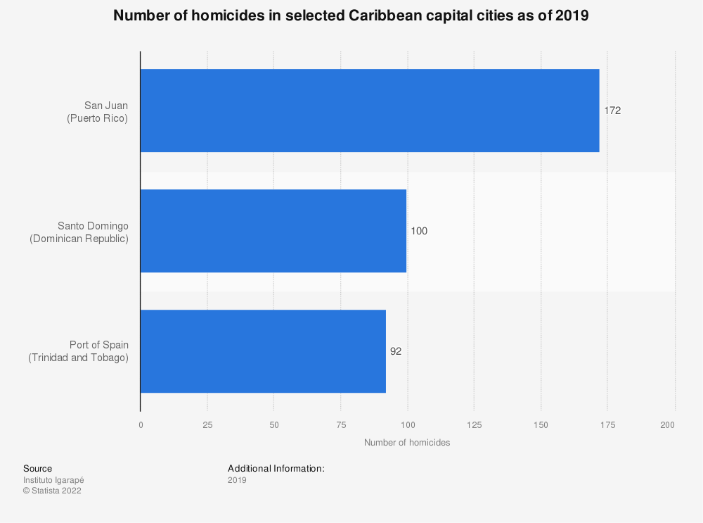 Statistic: Number of homicides in selected Caribbean cities as of 2018   Statista