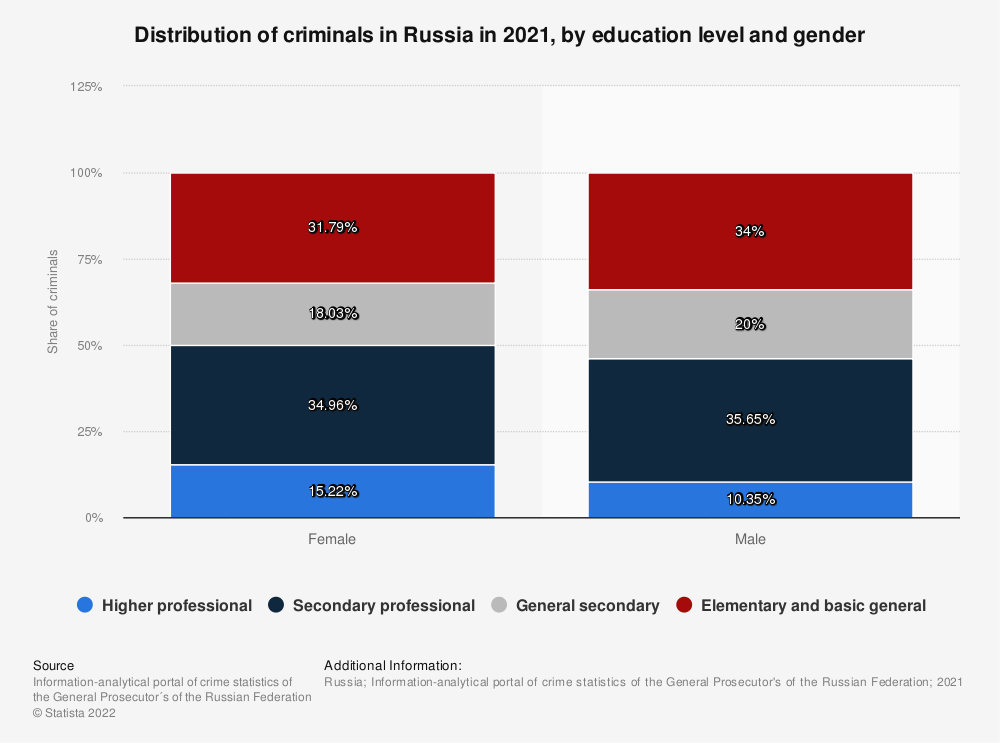 Statistic: Distribution of criminals* in Russia in 2018, by education level and gender | Statista
