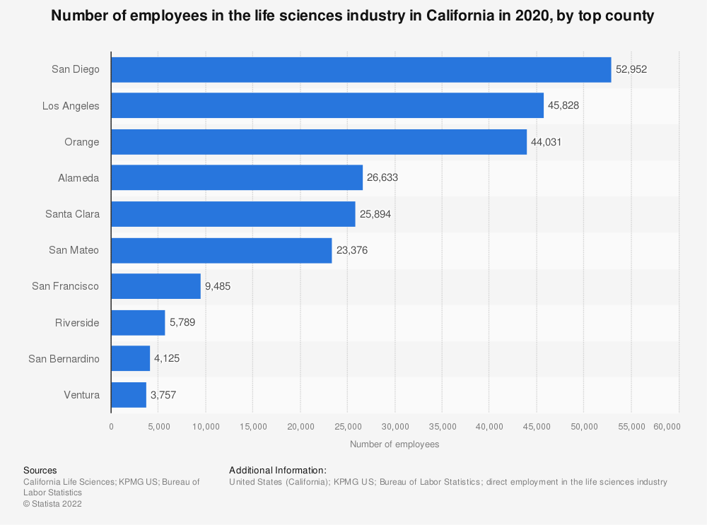Statistic: Number of employees in the life sciences industry in California in 2018, by cluster | Statista