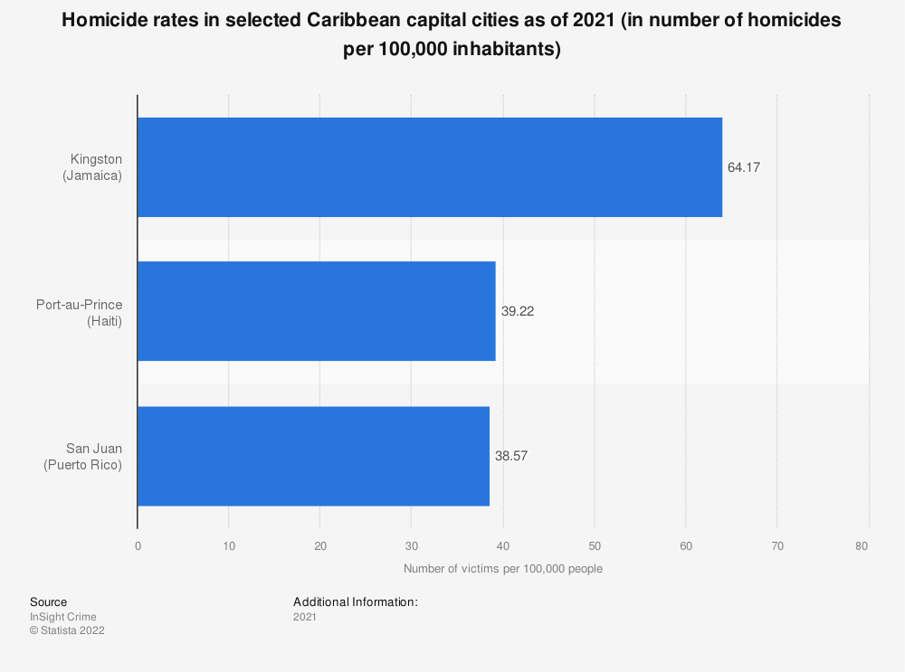 Statistic: Homicide rates in selected Caribbean cities as of 2018 (in number of homicides per 100,000 inhabitants) | Statista