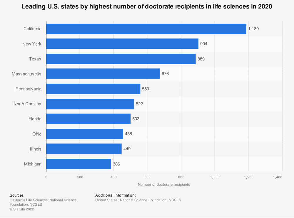 Statistic: Top U.S. states by highest number of doctoral recipients in sciences and engineering in 2017 | Statista
