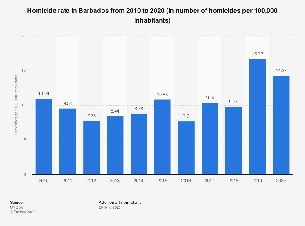 Statistic: Homicide rate in Barbados from 2000 to 2017 (in number of homicides per 100,000 inhabitants) | Statista