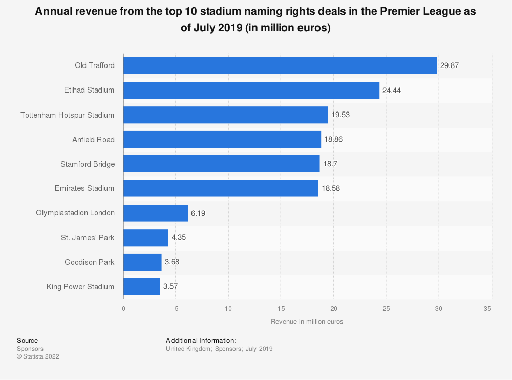 Statistic: Annual revenue from the top 10 stadium naming rights deals in the Premier League as of July 2019 (in million euros) | Statista