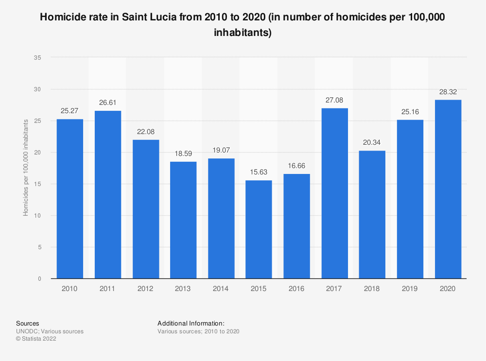 Statistic: Homicide rate in Saint Lucia from 2000 to 2017 (in number of homicides per 100,000 inhabitants) | Statista