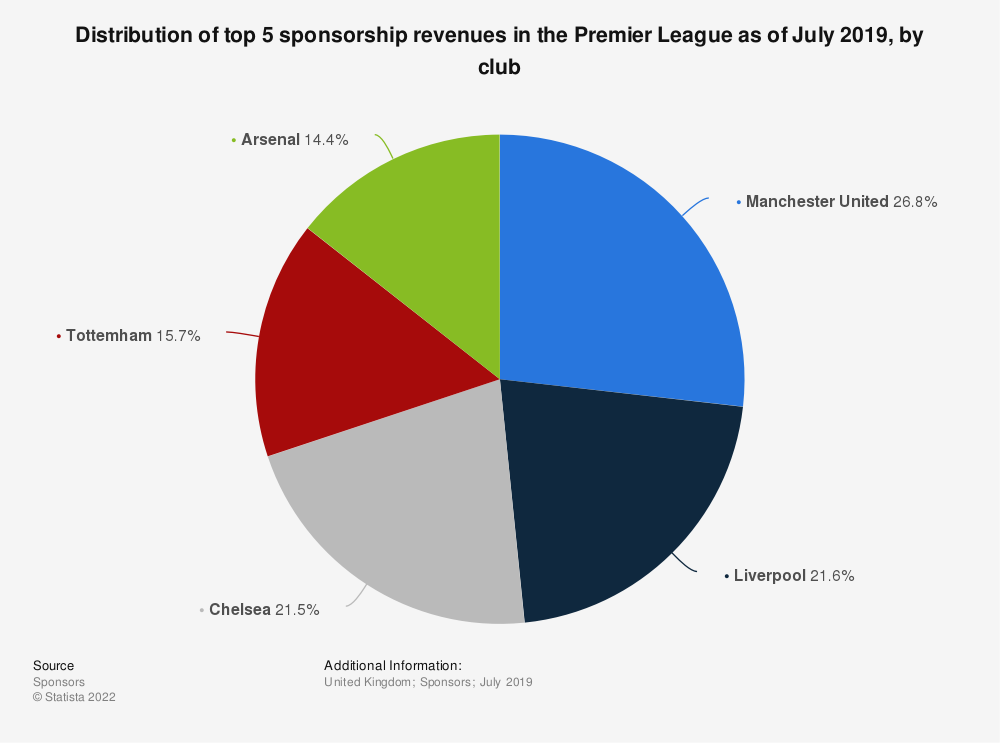 Statistic: Distribution of top 5 sponsorship revenues in the Premier League as of July 2019, by club | Statista