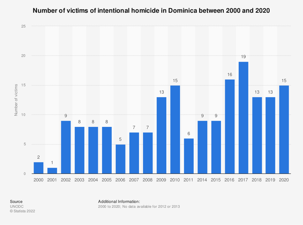 Statistic: Number of victims of intentional homicide in Dominica between 2000 and 2017 | Statista