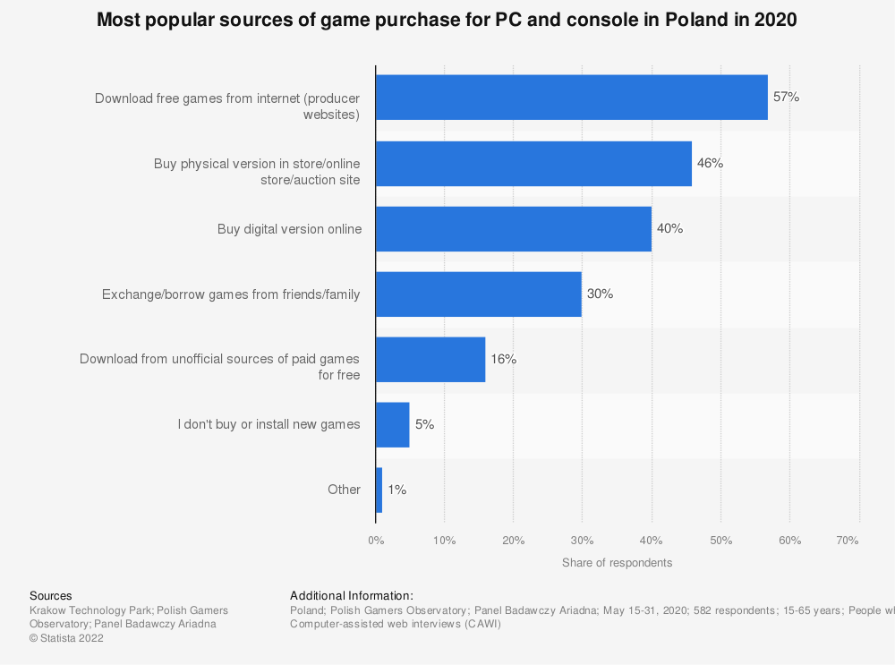 Statistic: Most popular sources of game purchase for PC and console in Poland in 2019 | Statista