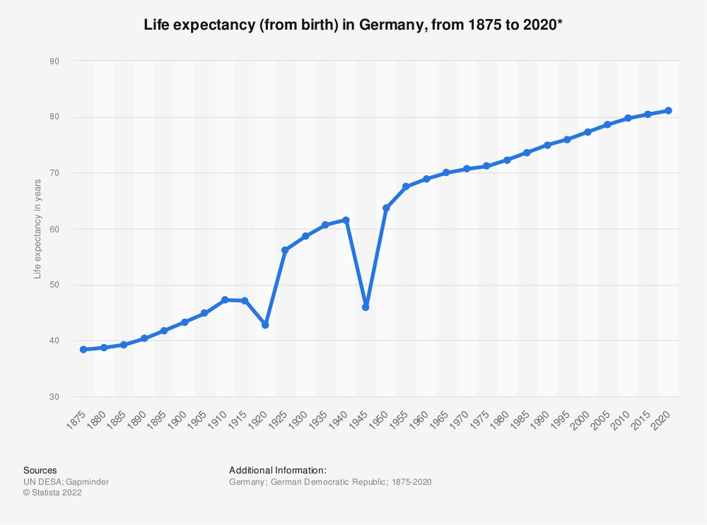 Statistic: Life expectancy (from birth) in Germany, from 1875 to 2020* | Statista