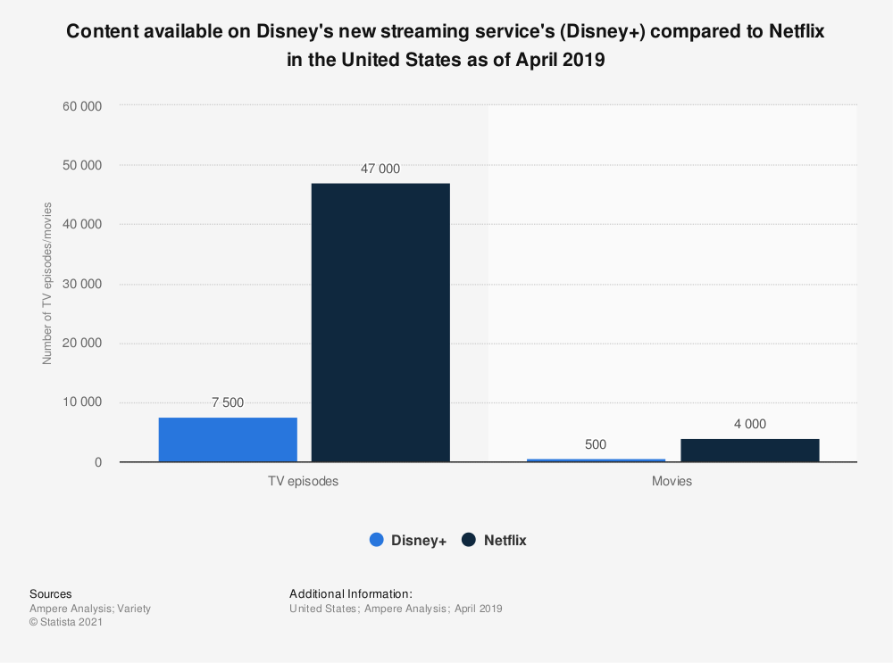 Statistic: Content available on Disney's new streaming service's (Disney+) compared to Netflix in the United States as of April 2019 | Statista