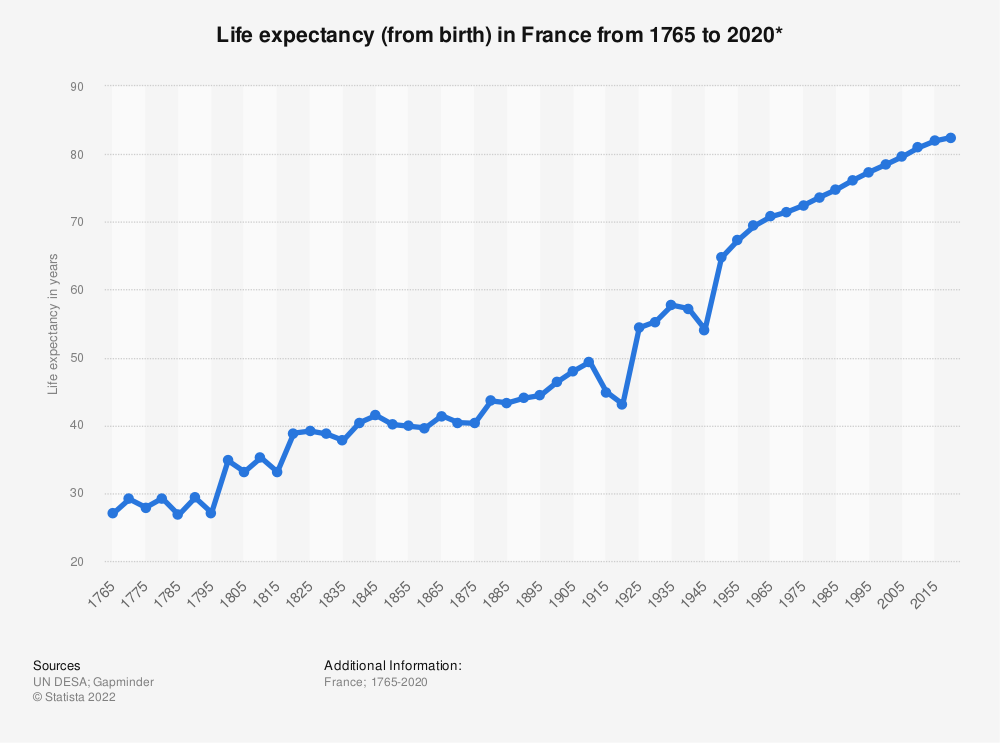 Statistic: Life expectancy (from birth) in France from 1765 to 2020* | Statista