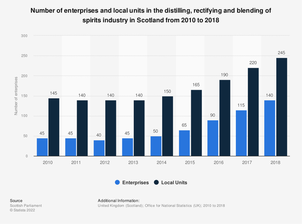 Statistic: Number of enterprises and local units in the distilling, rectifying and blending of spirits industry in Scotland from 2010 to 2018 | Statista