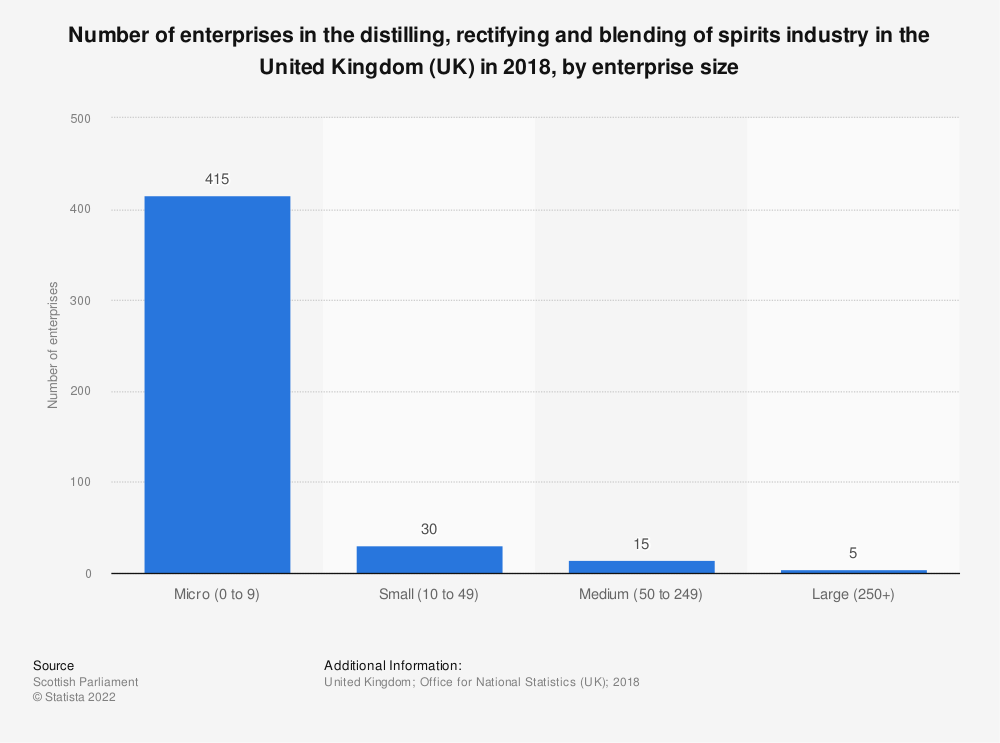 Statistic: Number of enterprises in the distilling, rectifying and blending of spirits industry in the United Kingdom (UK) in 2018, by enterprise size | Statista