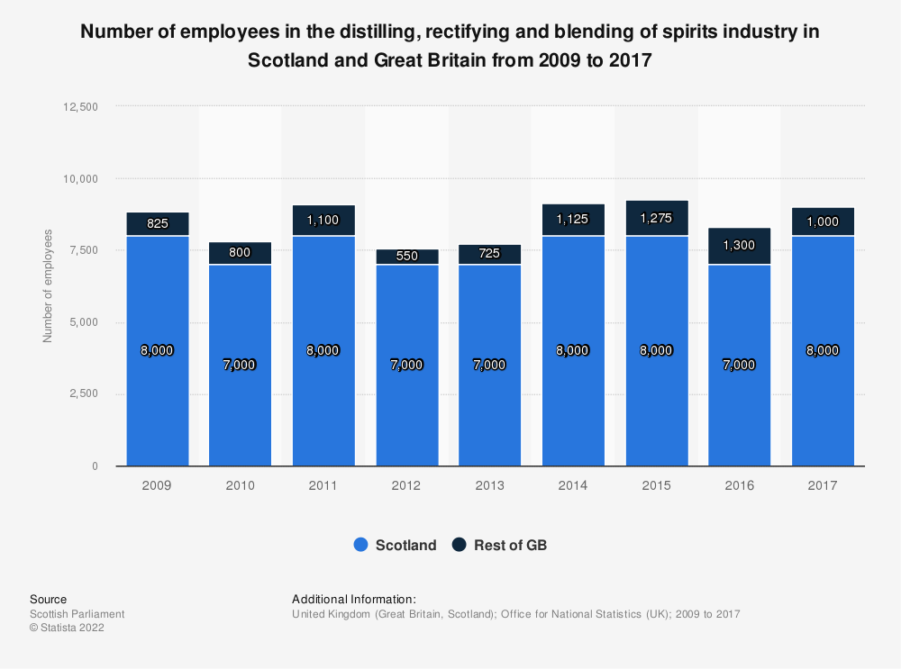 Statistic: Number of employees in the distilling, rectifying and blending of spirits industry in Scotland and Great Britain from 2009 to 2017 | Statista