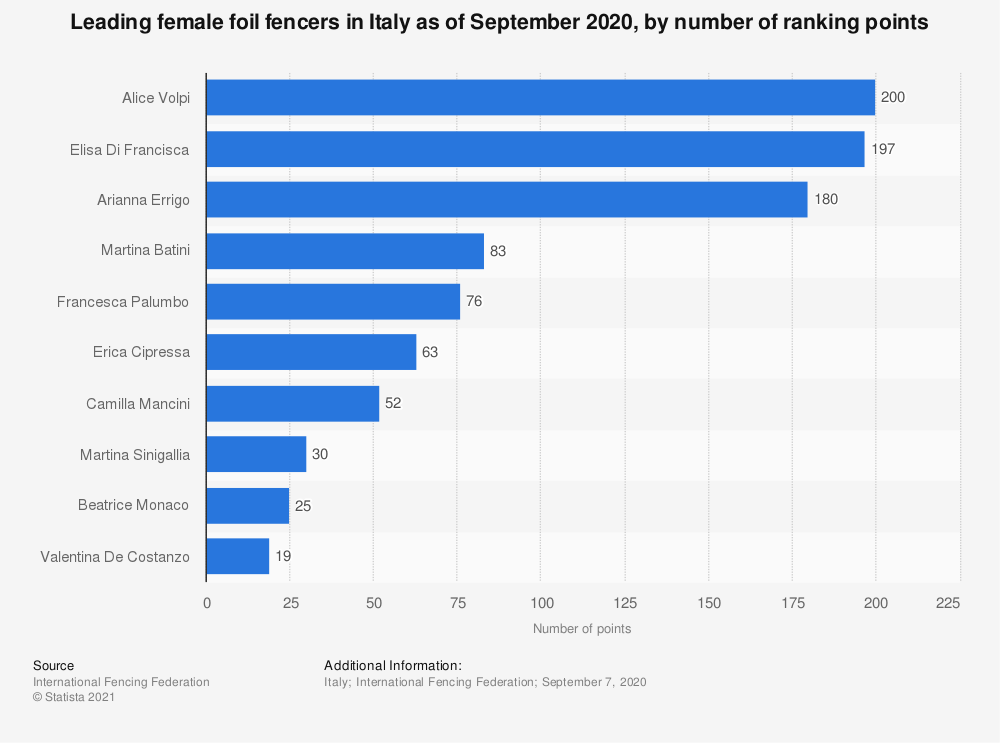 Statistic: Leading female foil fencers in Italy as of September 2020, by number of ranking points | Statista