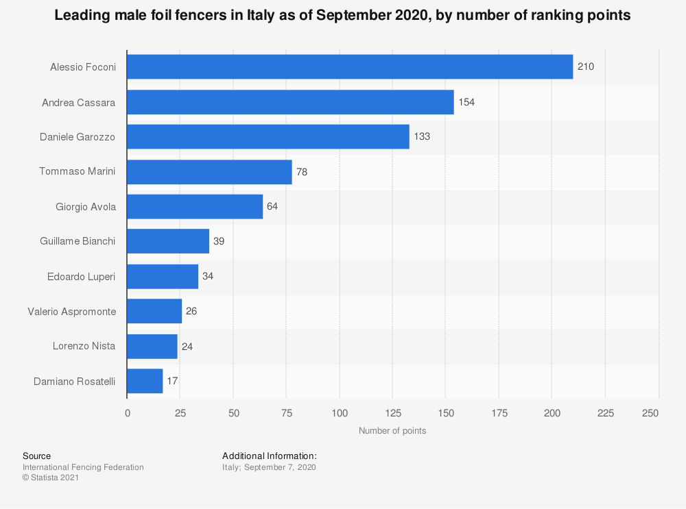 Statistic: Leading male foil fencers in Italy as of September 2020, by number of ranking points   Statista