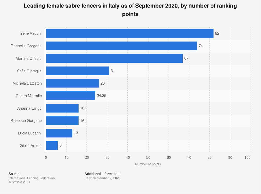 Statistic: Leading female sabre fencers in Italy as of September 2020, by number of ranking points | Statista