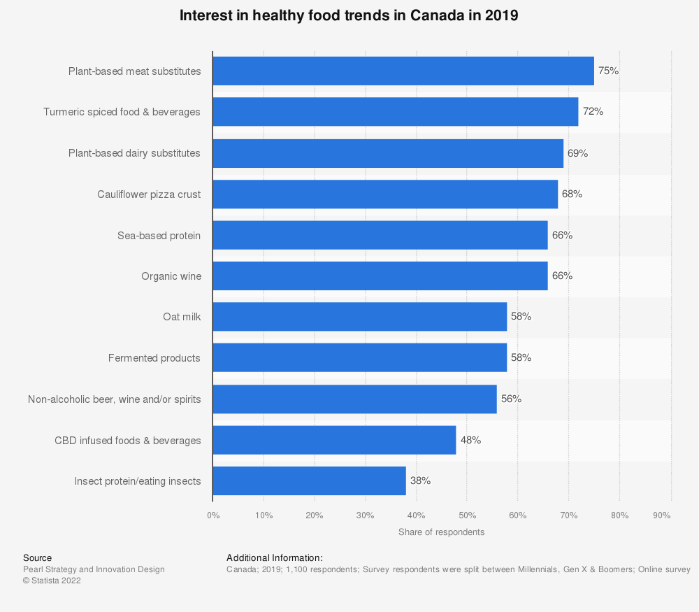 Statistic: Interest in healthy food trends in Canada in 2019 | Statista