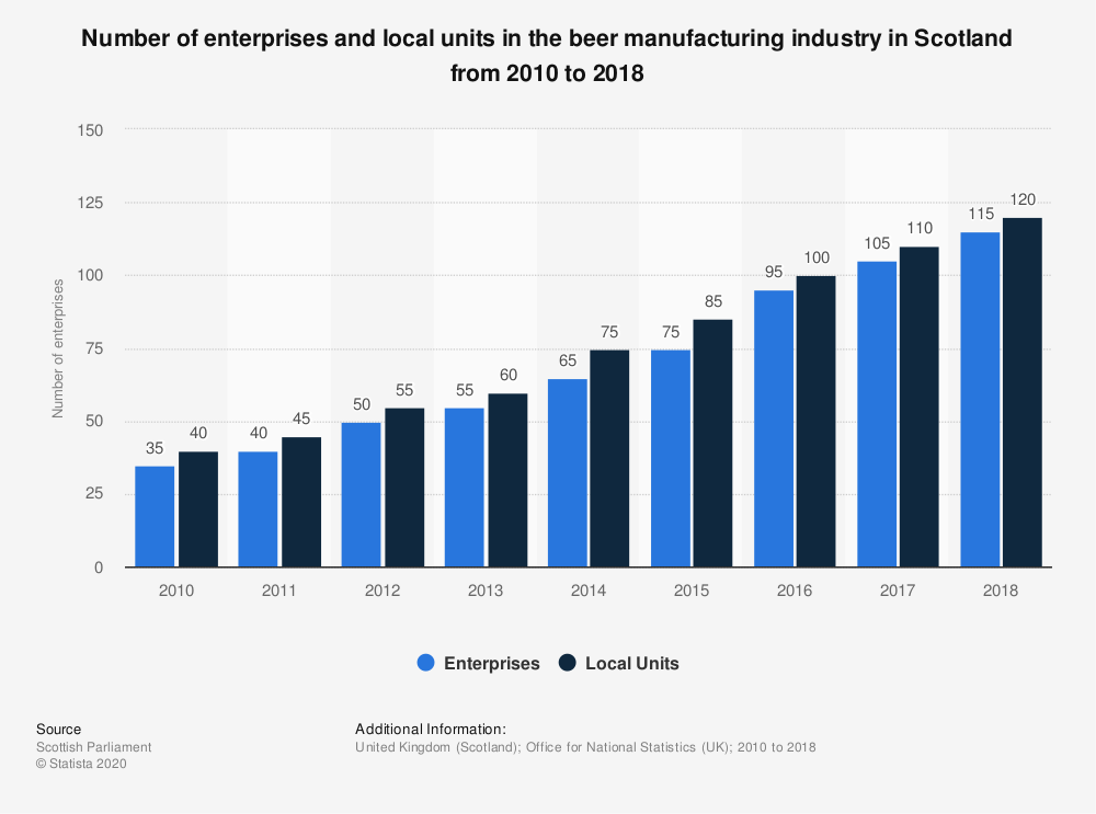 Statistic: Number of enterprises and local units in the beer manufacturing industry in Scotland from 2010 to 2018 | Statista