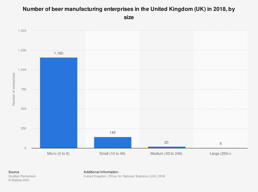 Statistic: Number of beer manufacturing enterprises in the United Kingdom (UK) in 2018, by size | Statista
