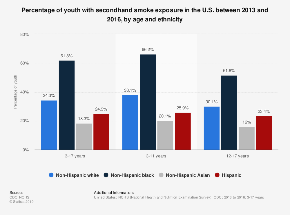 Statistic: Percentage of youth with secondhand smoke exposure in the U.S. between 2013 and 2016, by age and ethnicity | Statista