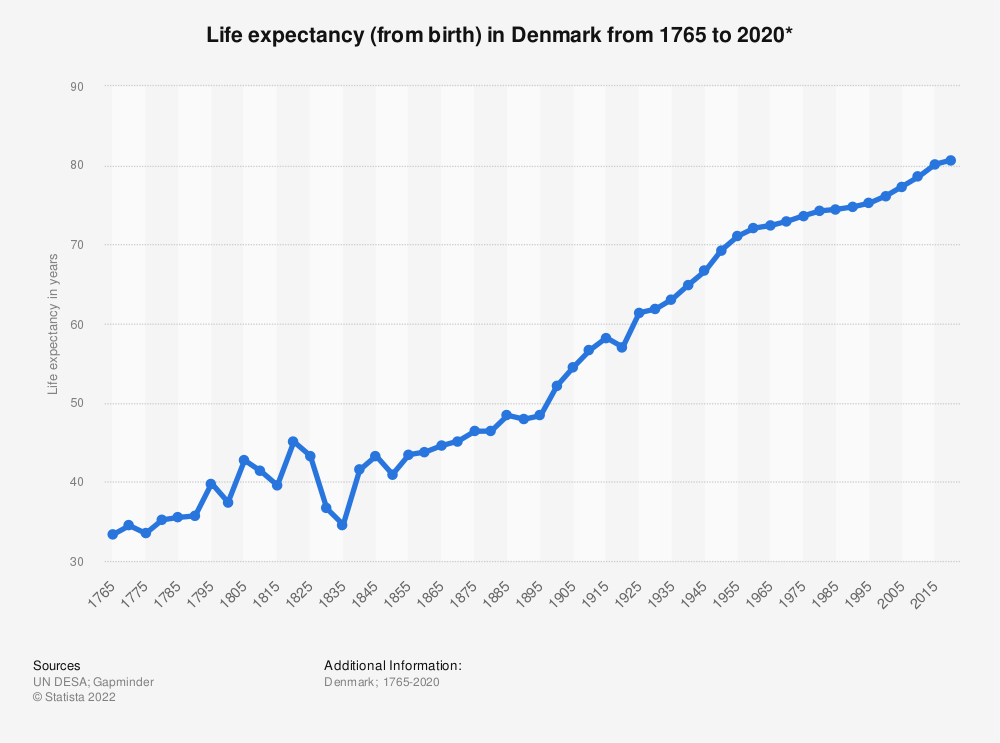Statistic: Life expectancy (from birth) in Denmark from 1765 to 2020* | Statista