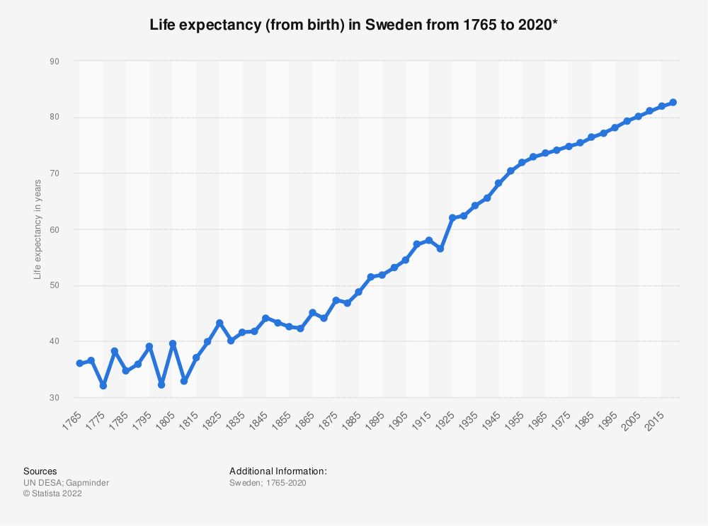Statistic: Life expectancy (from birth) in Sweden from 1765 to 2020* | Statista