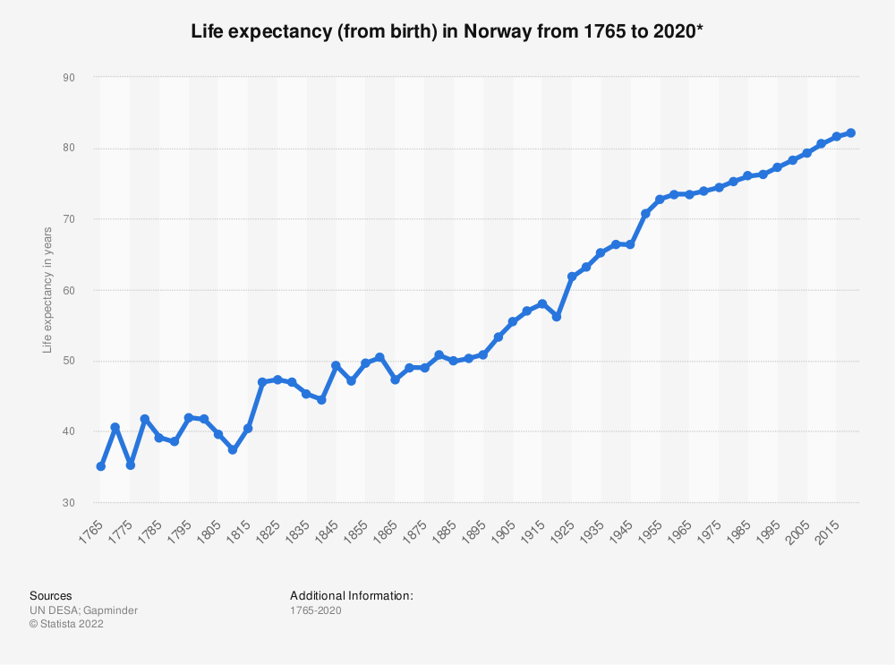 Statistic: Life expectancy (from birth) in Norway from 1765 to 2020* | Statista
