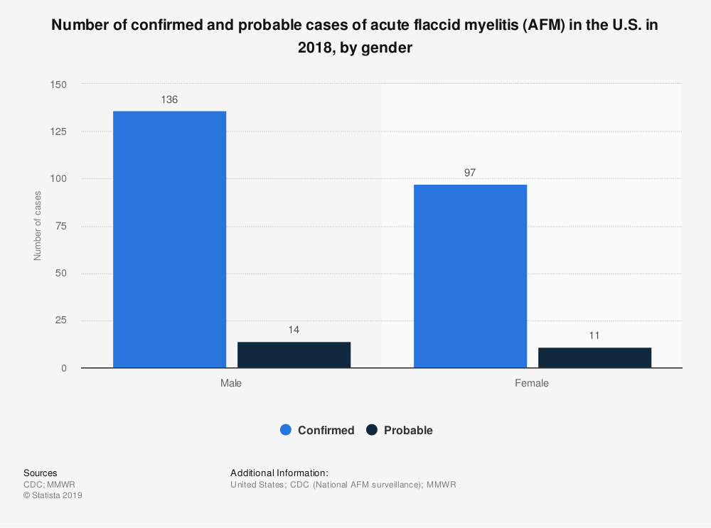 Statistic: Number of confirmed and probable cases of acute flaccid myelitis (AFM) in the U.S. in 2018, by gender | Statista