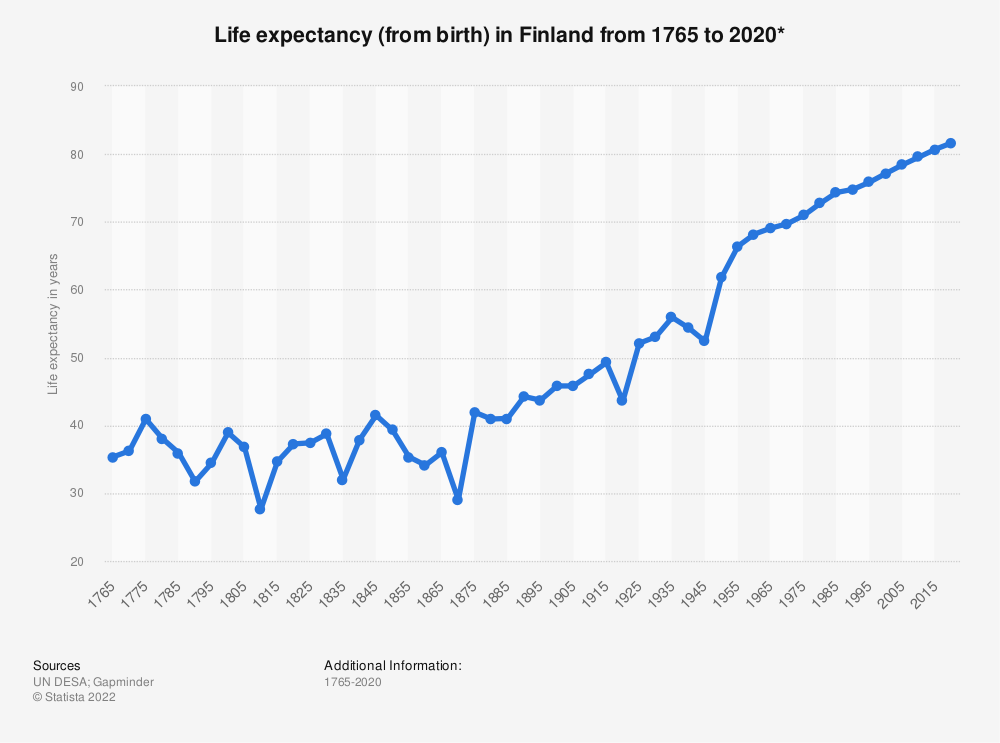 Statistic: Life expectancy (from birth) in Finland from 1765 to 2020* | Statista