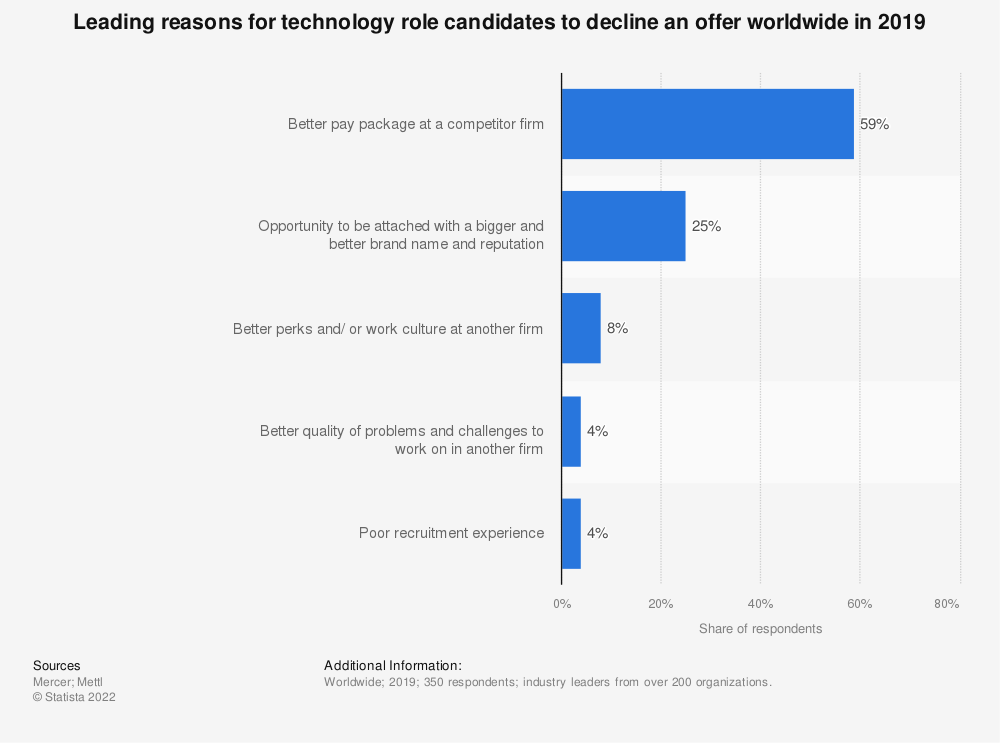 Statistic: Leading reasons for technology role candidates to decline an offer worldwide in 2019 | Statista