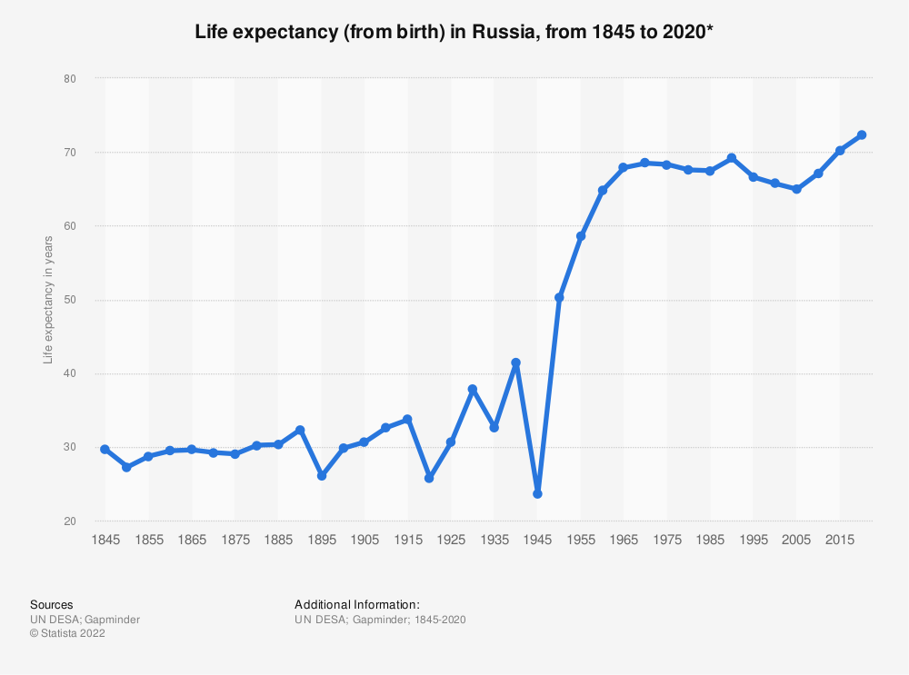 Statistic: Life expectancy (from birth) in Russia, from 1845 to 2020* | Statista