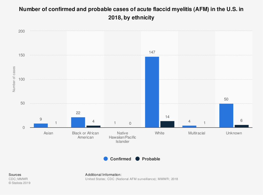 Statistic: Number of confirmed and probable cases of acute flaccid myelitis (AFM) in the U.S. in 2018, by ethnicity | Statista