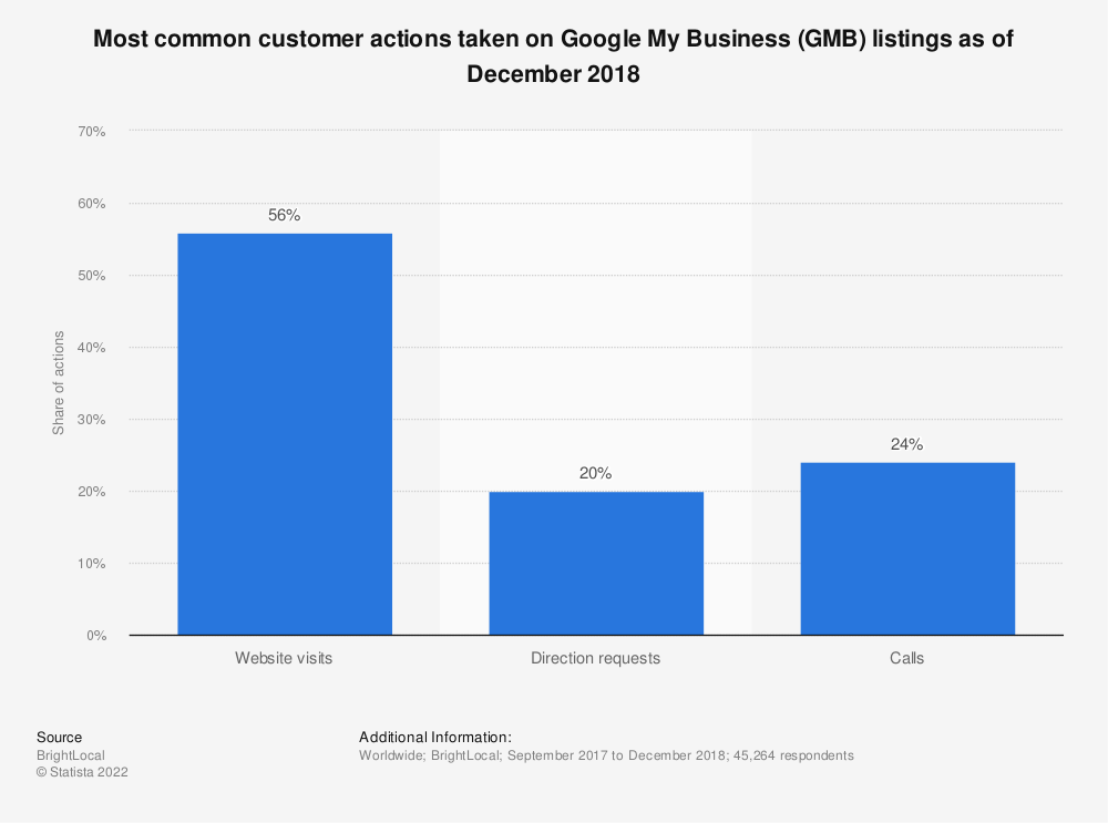 Statistic: Most common customer actions taken on Google My Business (GMB) listings as of December 2018 | Statista