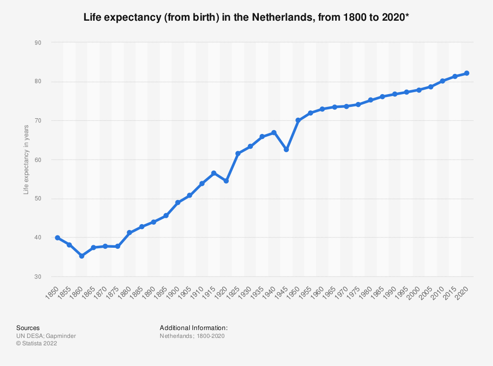 Statistic: Life expectancy (from birth) in the Netherlands, from 1800 to 2020*   Statista