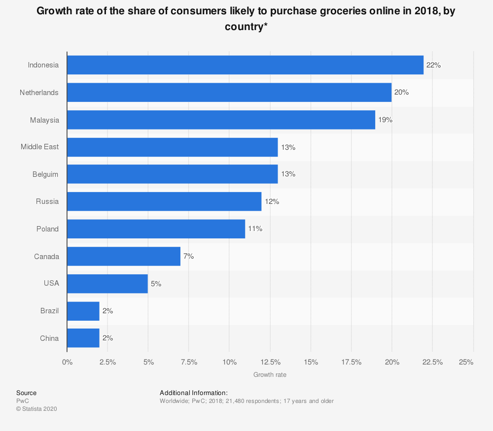 Statistic: Growth rate of the share of consumers likely to purchase groceries online in 2018, by country* | Statista