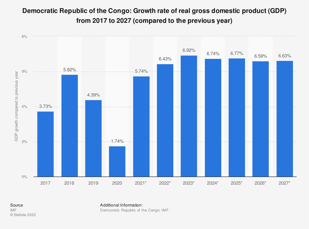 Statistic: Democratic Republic of the Congo: Growth rate of real gross domestic product (GDP) from 2014 to 2024 (compared to the previous year) | Statista