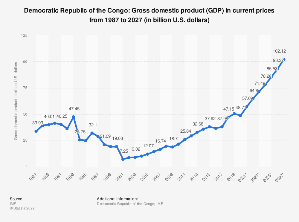 Statistic: Democratic Republic of the Congo: Gross domestic product (GDP) in current prices from 1984 to 2024 (in billion U.S. dollars) | Statista