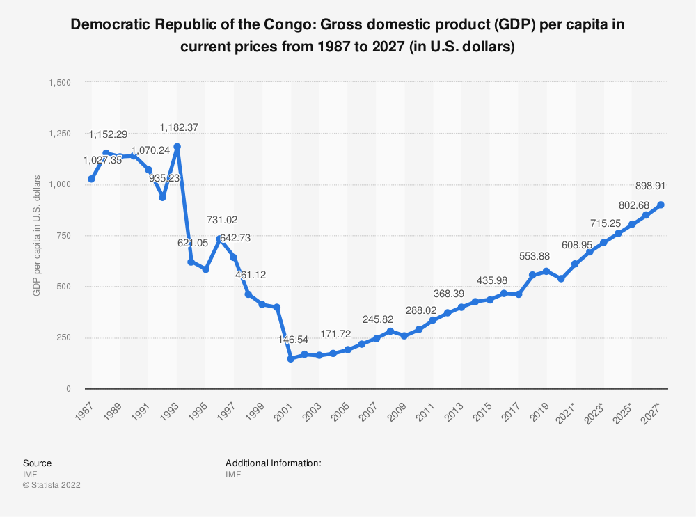 Statistic: Democratic Republic of the Congo: Gross domestic product (GDP) per capita in current prices from 1984 to 2024 (in U.S. dollars) | Statista