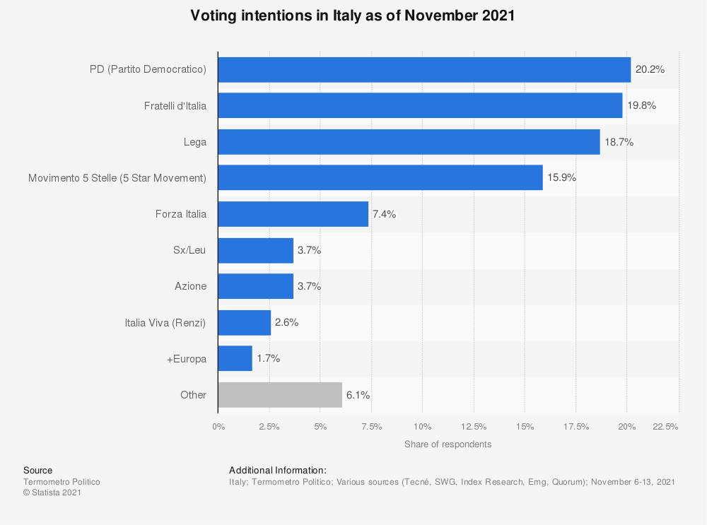 Statistic: Voting intentions in Italy as of February 2021 | Statista