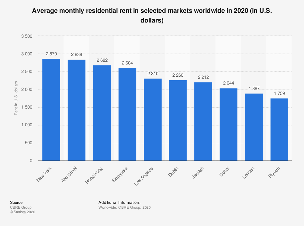 Statistic: Average monthly residential rent in selected markets worldwide in 2018 (in U.S. dollars) | Statista